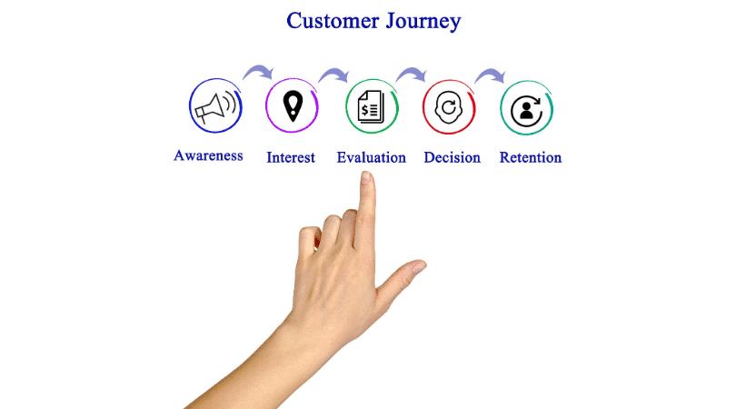 Viaje del cliente